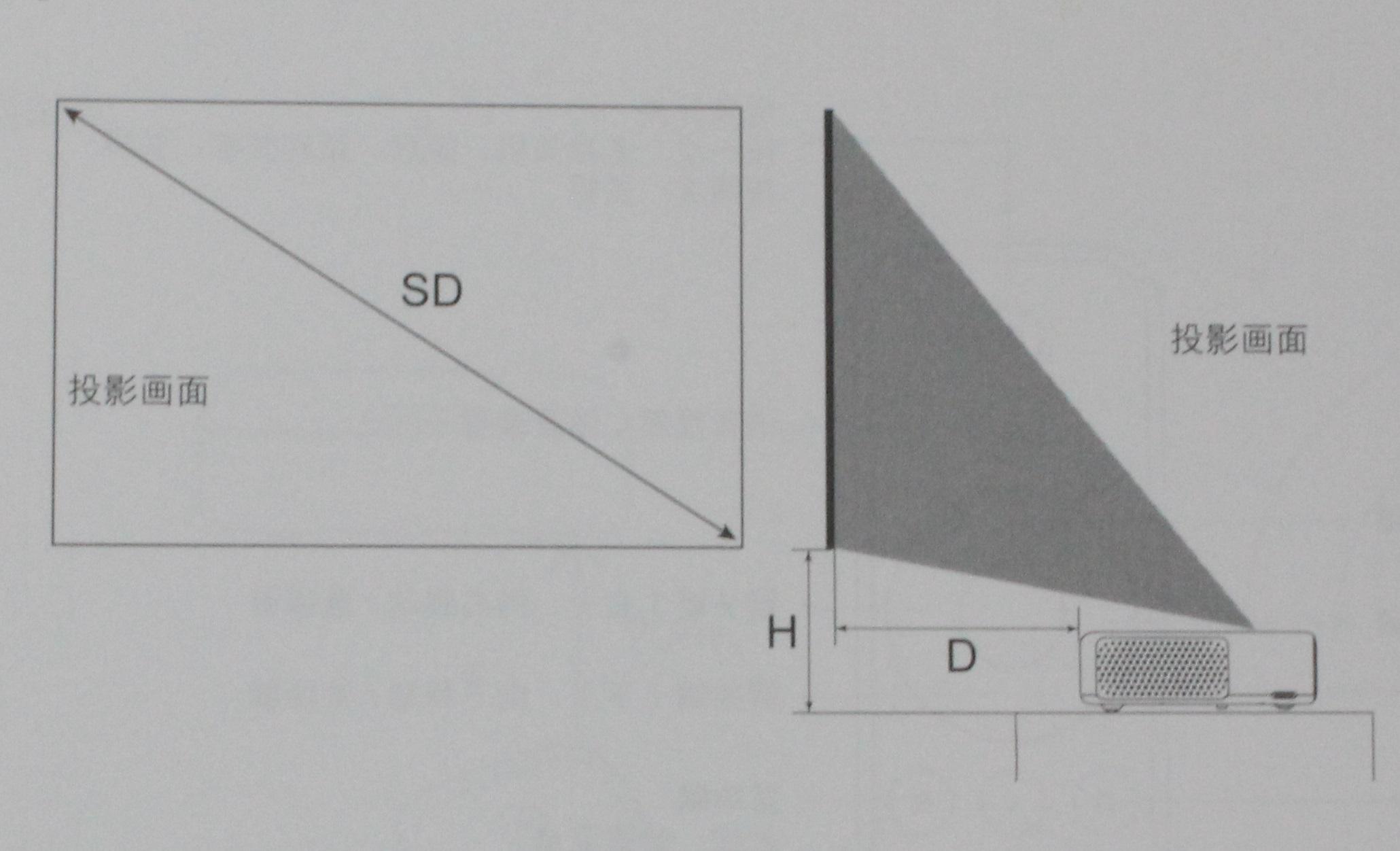 fot de la diagonal necesaria para el proyector