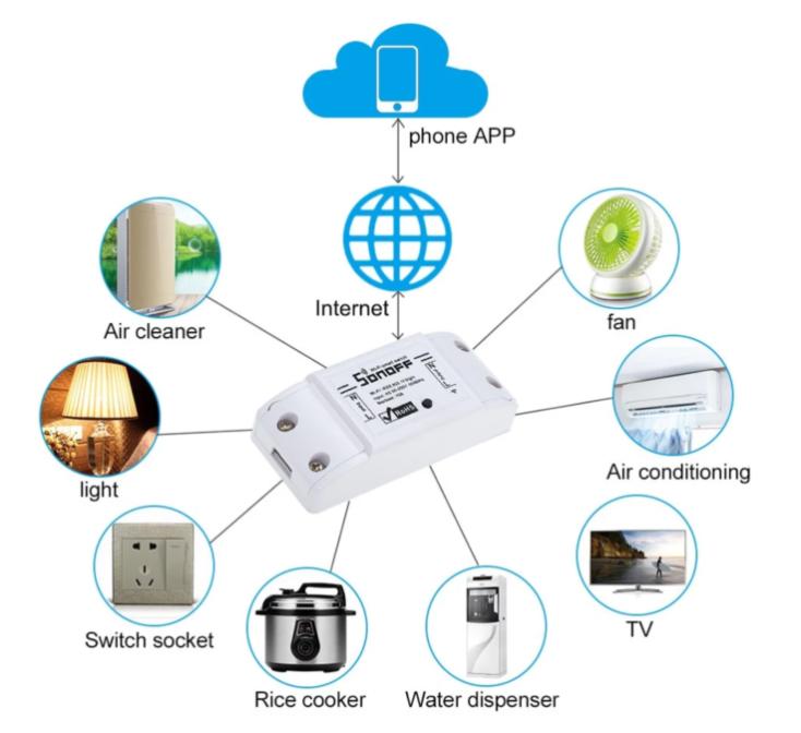 algunos de los aparatos que podemos conectar al interruptor inteligente Sonoff