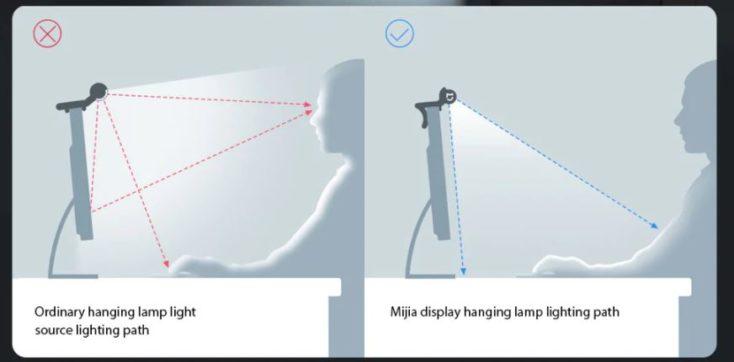 Ajuste del ángulo de la lámpara para monitor de Xiaomi